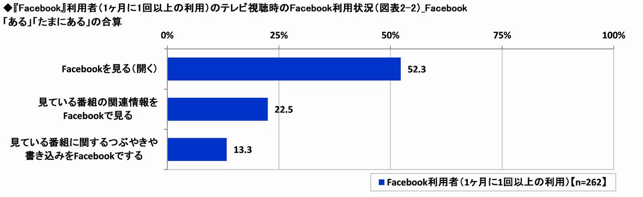 テレビ視聴時のFacebook利用状況
