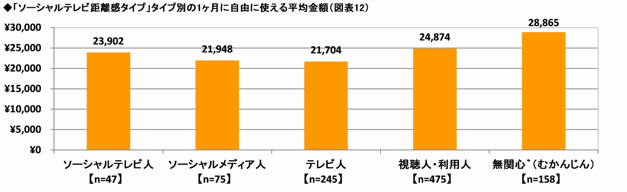 「ソーシャルテレビ距離感タイプ」タイプ別の1ヶ月に自由に使える平均金額
