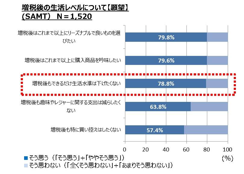 図表1:増税後の生活レベルについて【願望】