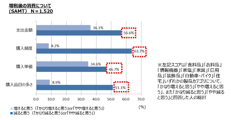 図表3:増税後の消費について