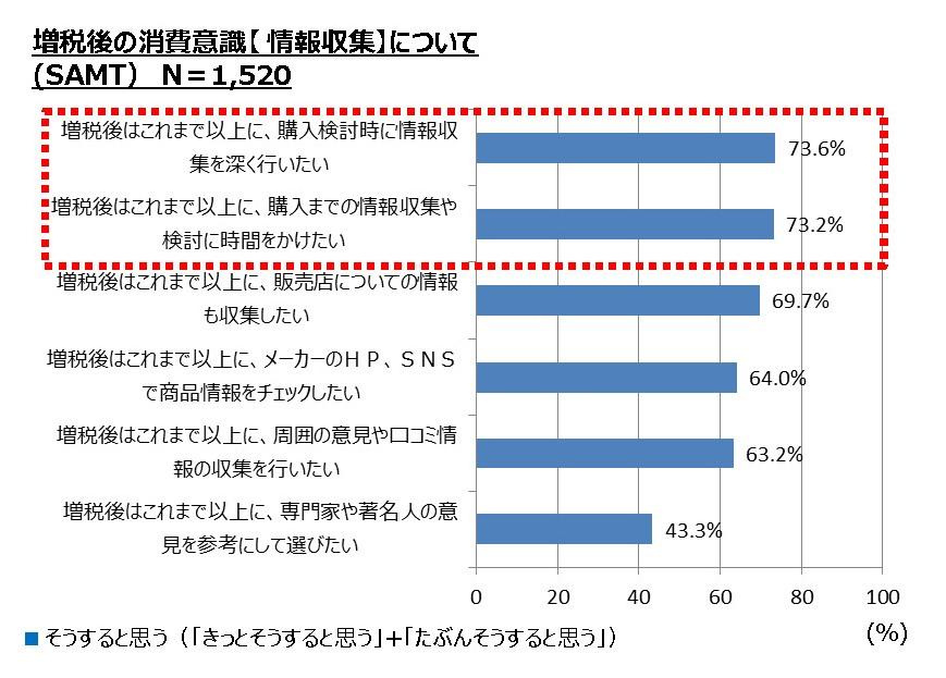 図表4:増税後の消費意識【情報収集】について