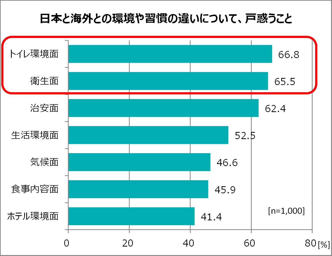 日本と海外との環境や習慣の違いについて、戸惑うこと